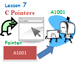 a tutorial on pointers and arrays This tutorial will describe exactly when a pointer is equivalent to an array yay the first big difference is how pointers are accessed in memory, it may surprise you that pointer accesses are wildly different from array accesses take the following code for example: #include #include int.