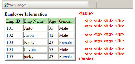 Html web page tables for Html program for table