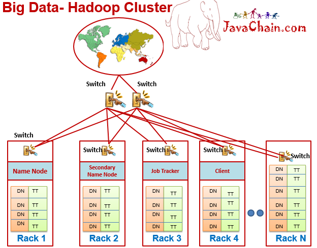 Big Data Hadoop Infrastructure in a Production Cluster